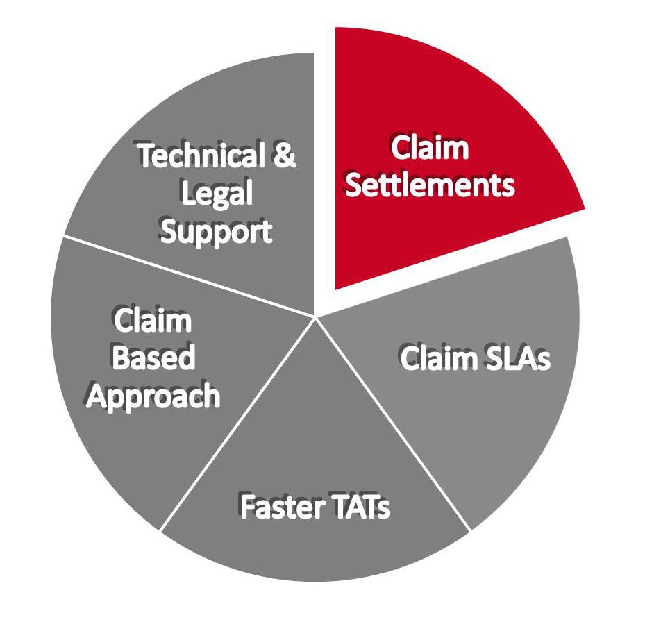 Claim Xperitus Insurance Brokers Pvt Ltd Reinsurance